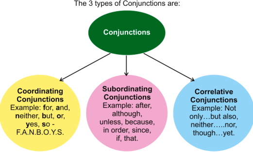 Clauses and its types.