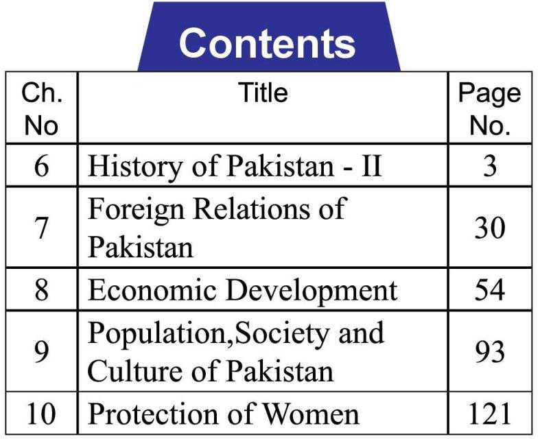 10th-Pakistan-Studies-English-medium-contents-page