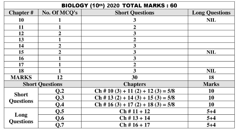 10th-Biology-Pairing-Scheme-2020