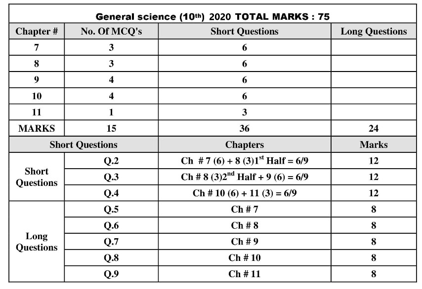 10th-General-Science-Pairing-Scheme-2020