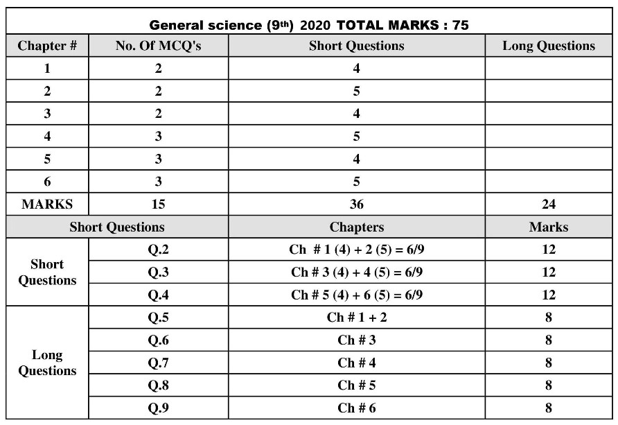 9th-General-Science-Pairing-Scheme-2020