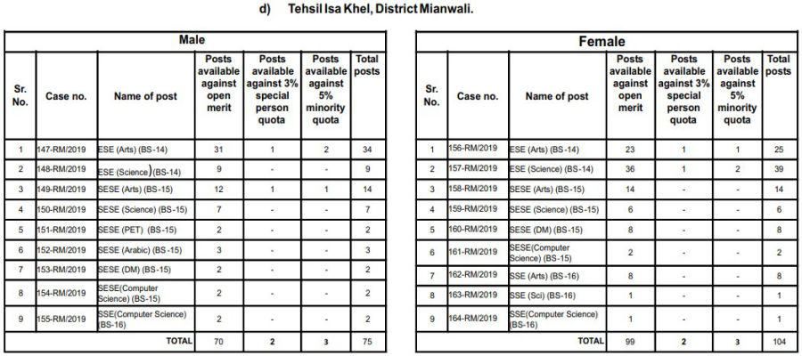 Tehsil Isa Khel, District Mianwali PPSC Educator Jobs 2019