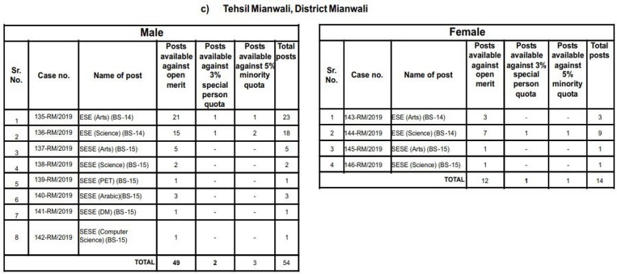 Tehsil Mianwali, District Mianwali PPSC Educator Jobs 2019