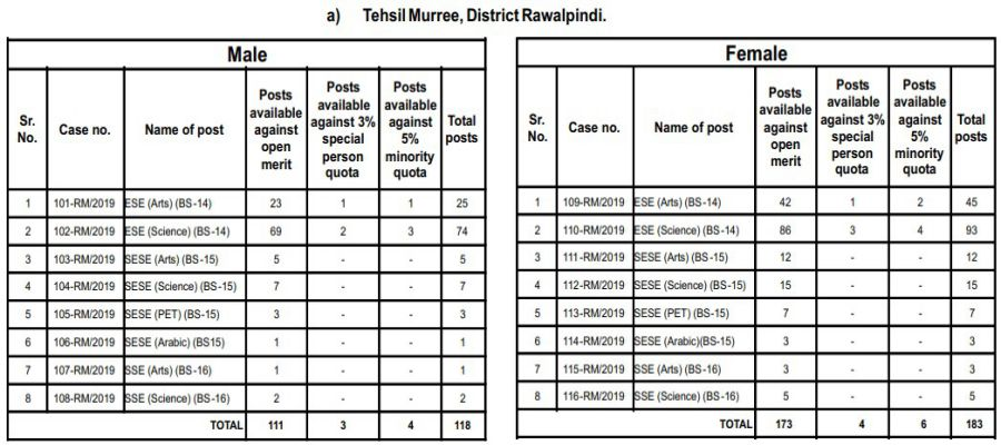 Tehsil Murree, District Rawalpindi PPSC Educator Jobs 2019