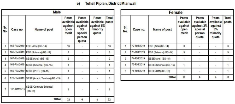 Tehsil Piplan, District Mianwali PPSC Educator Jobs 2019