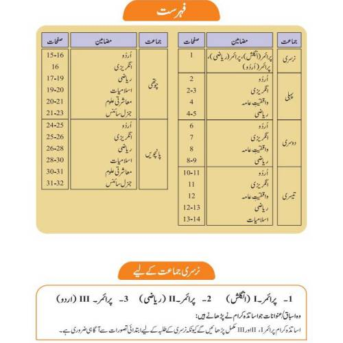 Smart Syllabus for Primary Classes-1-5 Contents Page