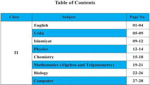 Contents page of Inter Part 1 Short Syllabus 2020