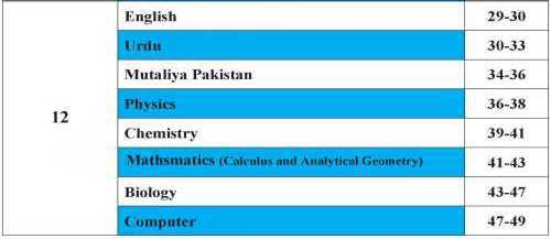 Contents page of Inter Part 2 Short Syllabus 2020