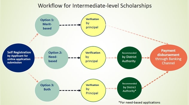 Process Flow for Applications Submission for Rehmatul-lil Alameen Scholarships